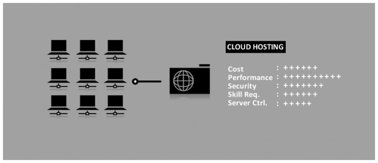 cloud hosting explained