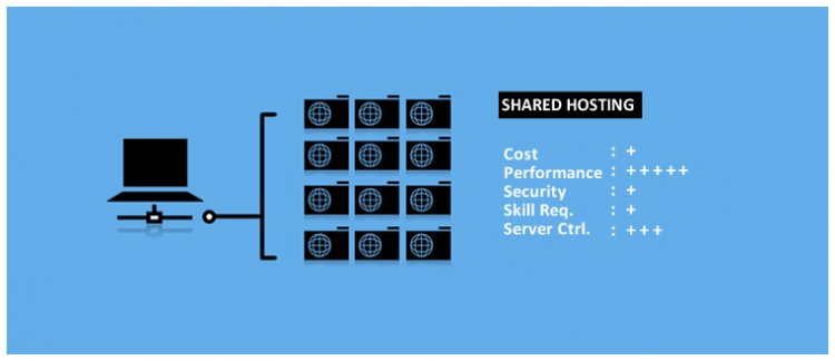 shared hosting explained
