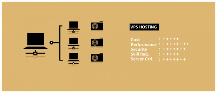 vps hosting explained